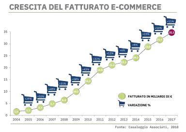 Dato dell'E-Commerce in Italia Maggio 2018