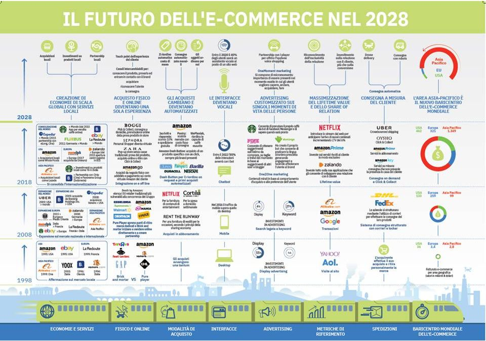 Perché l'E-commerce in Italia NON decolla ?